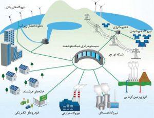 کاهش مصرف آب با اینترنت اشیا