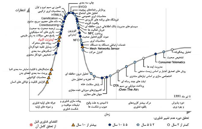 ﻧﻤﻮدار Gartner 2012 Hype Cycle در ﺧﺼﻮص ﻓﻨﺎوريﻫﺎي در ﺣﺎل ﻇﻬﻮر