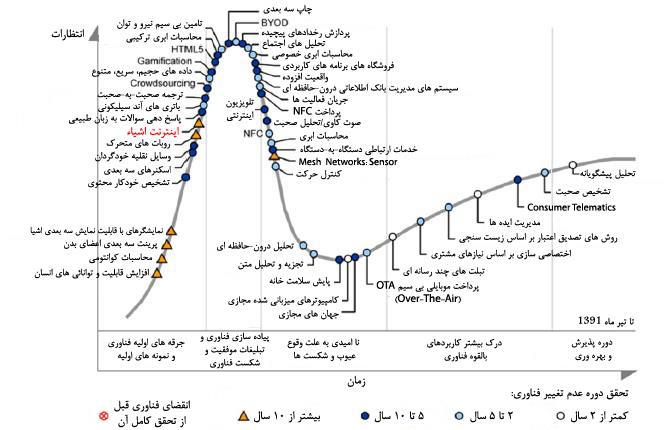 ﻧﻤﻮدار Gartner 2012 Hype Cycle در ﺧﺼﻮص ﻓﻨﺎوريﻫﺎي در ﺣﺎل ﻇﻬﻮر