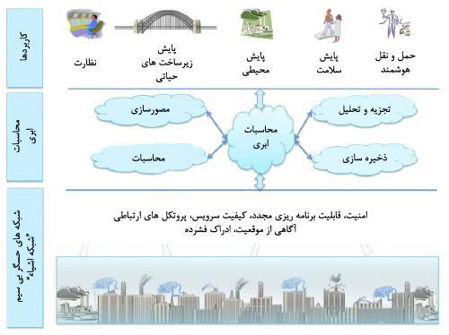 فريم ورک مفهومی اينترنت اشياء مبتنی بر محاسبات ابری