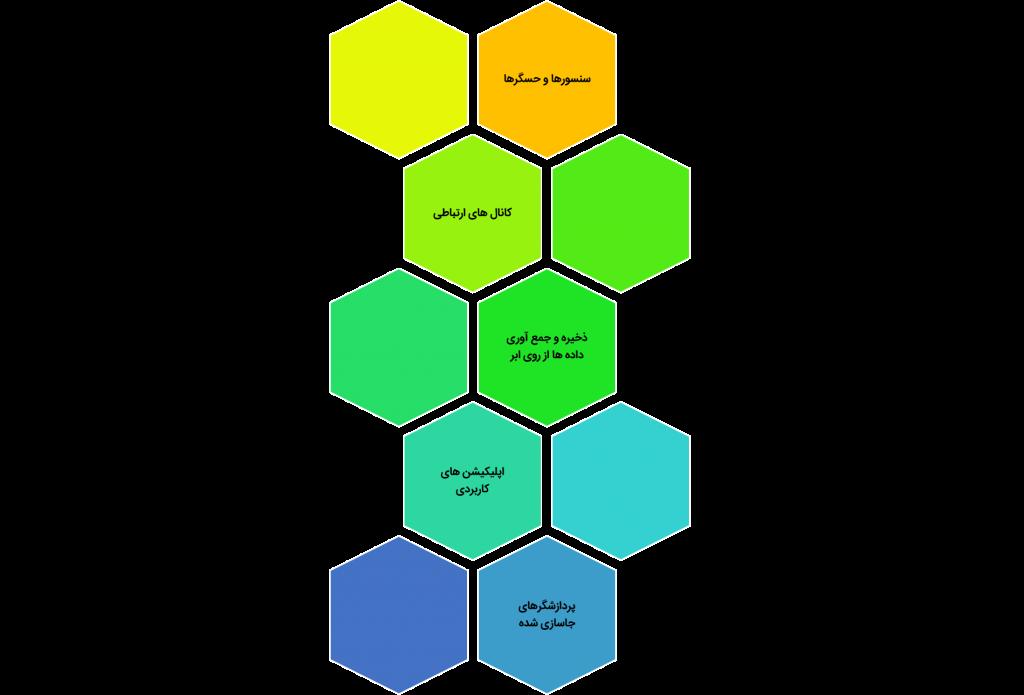 عناصر کلیدی در اکوسیستم اینترنت اشیا