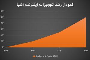 نمودار رشد تجهیزات اینترنت اشیا