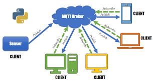 پروتکل MQTT