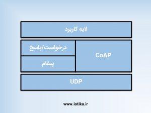 مدلCoAP
