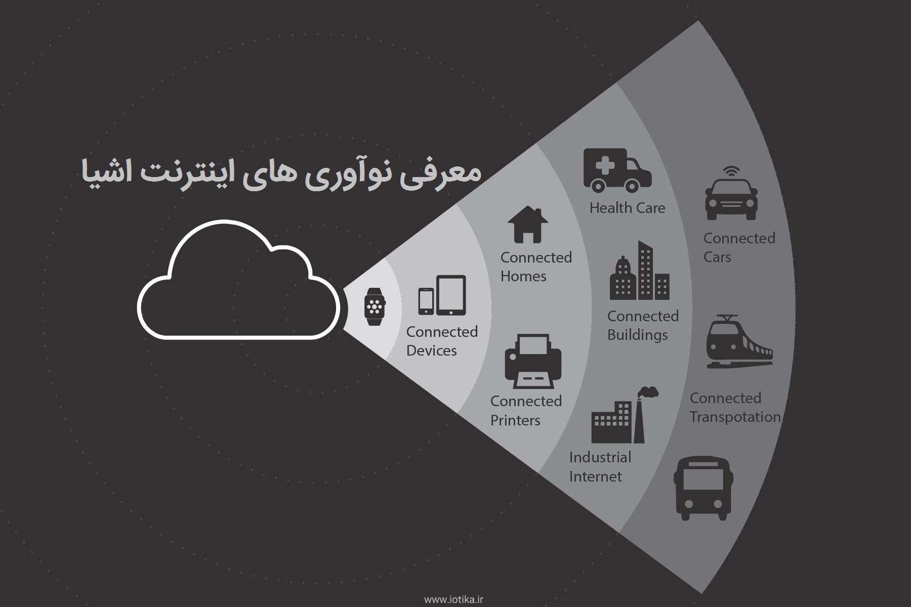 نوآوریهای اینترنت اشیا