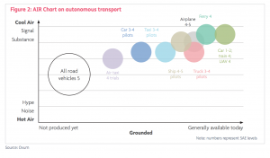 نمودار حمل و نقل هوای