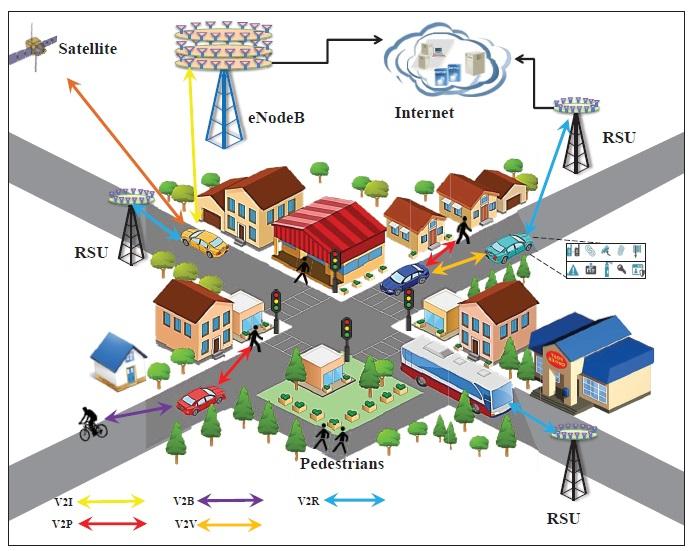 ارتباطات در شبکههای اتومبیلهای خودران
