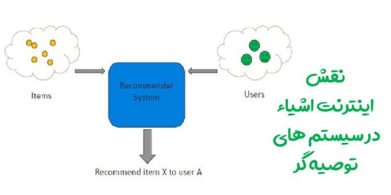 نقش اینترنت اشیاء در سیستم های توصیه گر