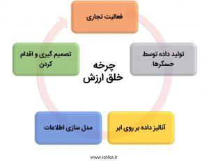 چرخه خلق ارزش داده
