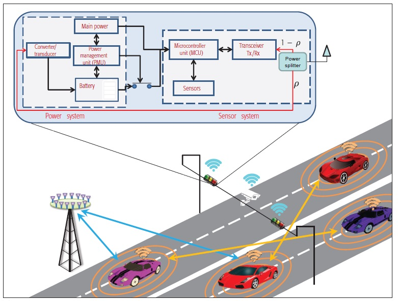 ارتباطات شبکههای خودرویی