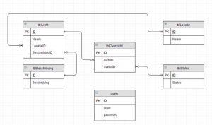 طراحی پایگاه داده