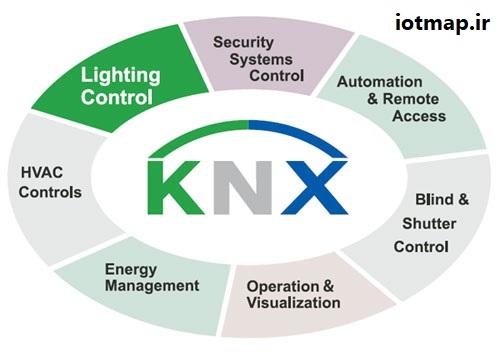 خانه هوشمند KNX