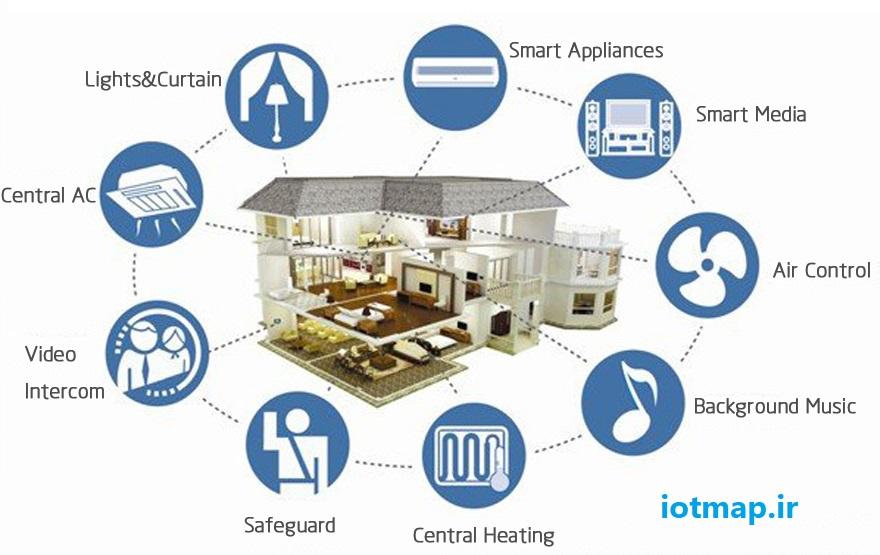 هوشمند سازی ساختمان با PLC