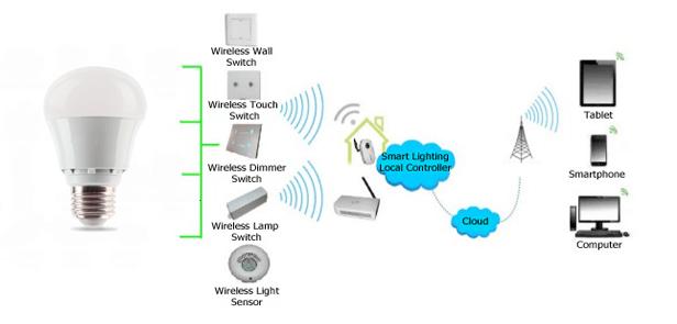 تجهیزات خانه هوشمند - چراغ های هوشمند