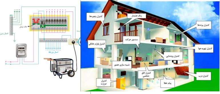 فروش تجهیزات خانه هوشمند