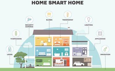 قیمت تجهیزات خانه هوشمند