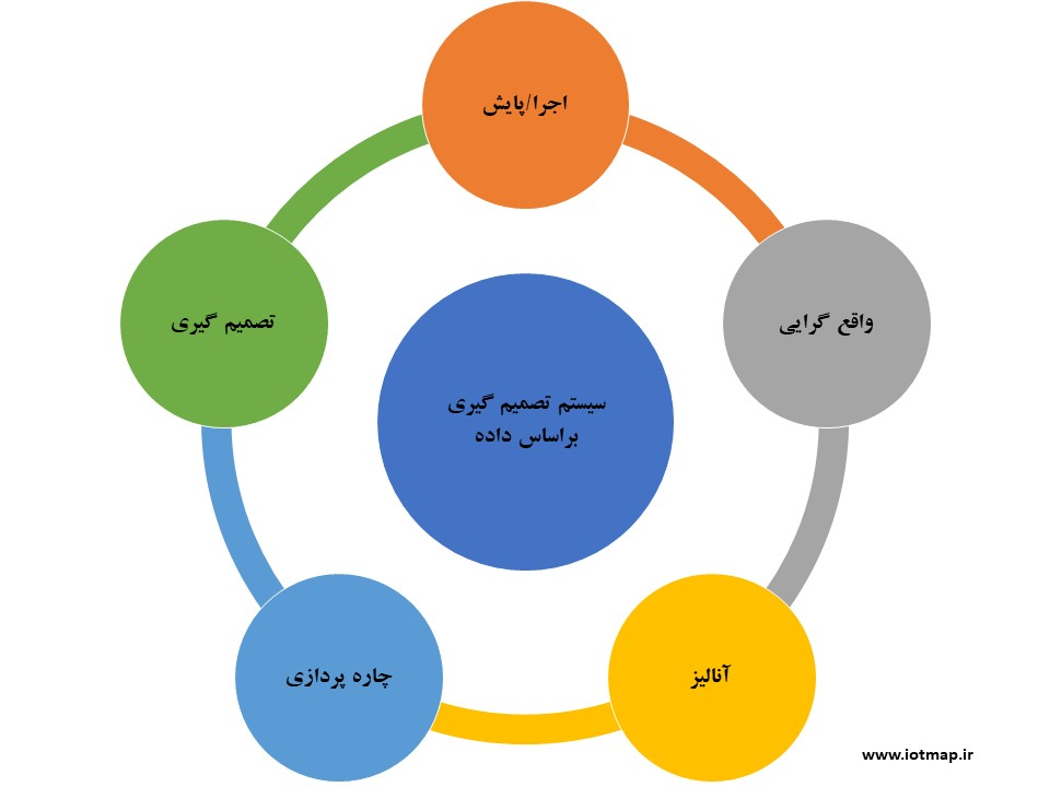 چرخه تصمیم سازی داده