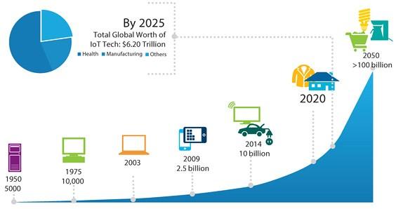 اینترنت اشیا و بلاک چین