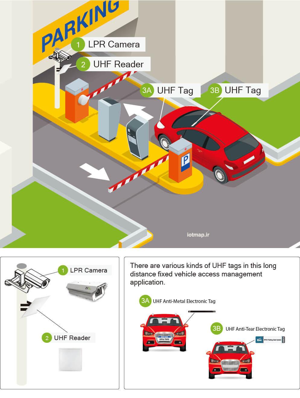 سیستم تشخیص خودرویی در پارکینگ هوشمند