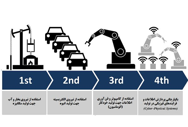 چهارمین انقلاب صنعتی