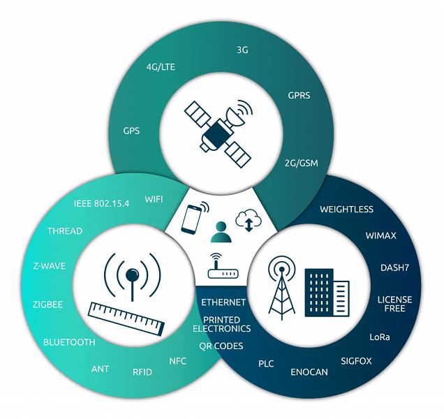 شبکه های تشکیل دهنده زیرساخت اینترنت اشیا