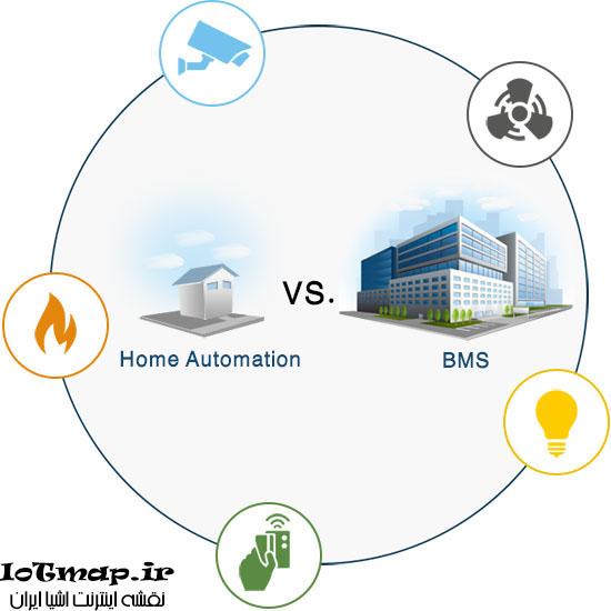 خانه هوشمند در مقابل BMS