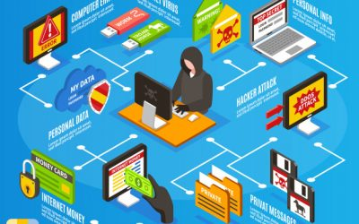 تهدیدات اینترنت اشیا
