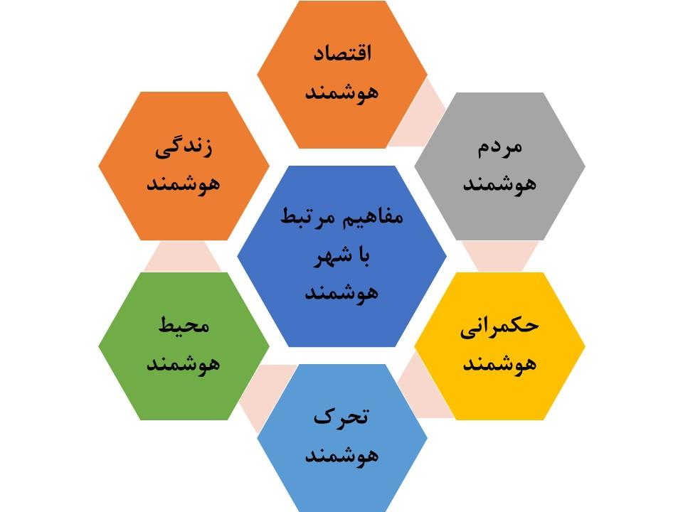 مفاهیم و اهداف شهر هوشمند