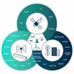 زیرساختها و شبیهسازی اینترنت اشیا