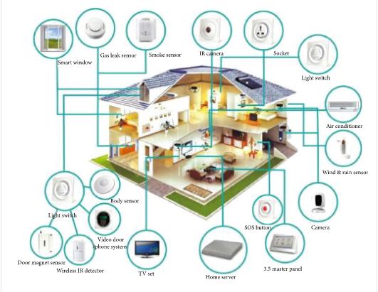 اینترنت اشیا و فناوری هوشمند مراقبت از انسان
