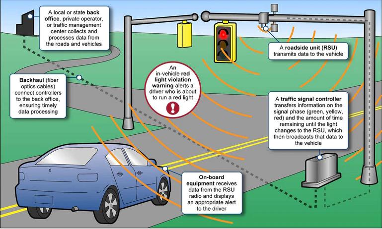 اینترنت اشیا در حمل و نقل: مزایا ، چالش ها و موارد استفاده