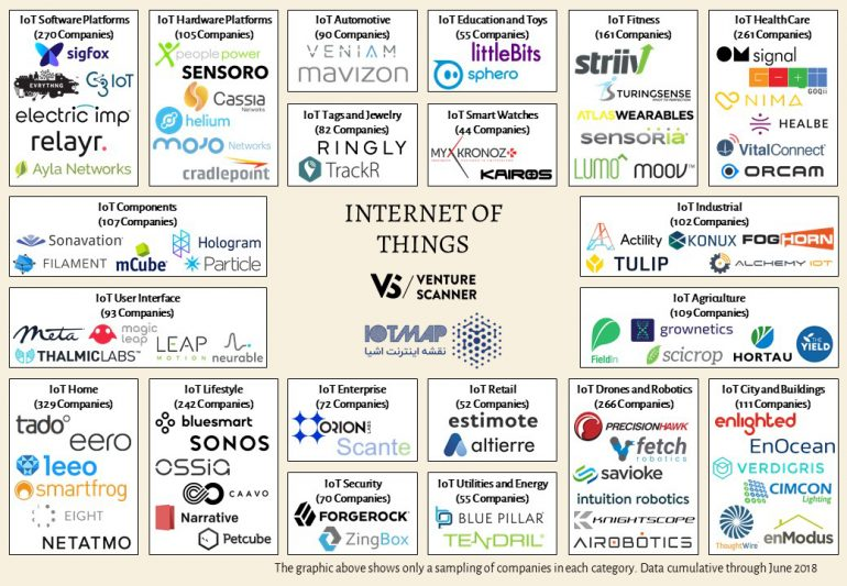 internet-of-things-sector-map